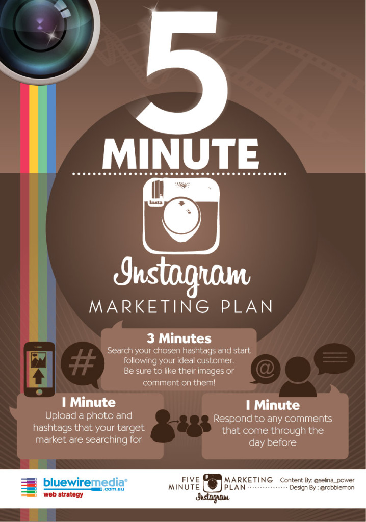 5 minútový marketingový plán na Instagrame.