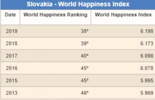 Umiestnenie Slovenska v rebríčku najšťastnejších krajín sveta