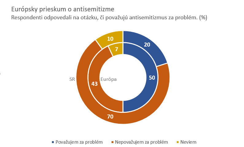 Graf k prieskumu o antisemitizme