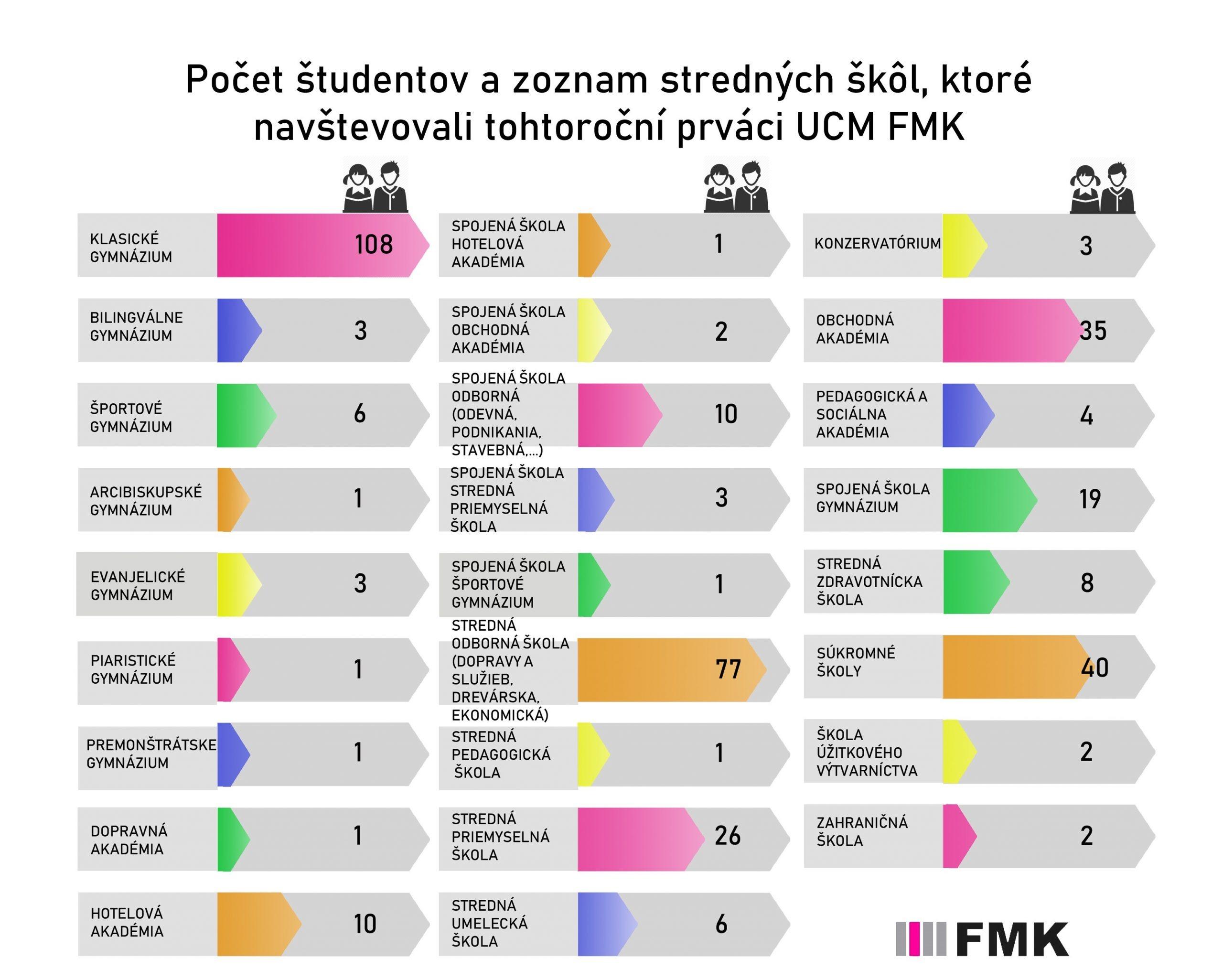 štatistiky o prvákoch na FMK