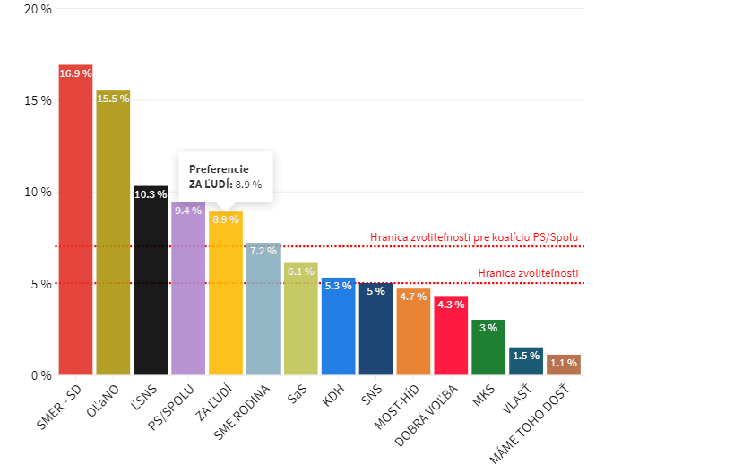 volebný prieskum